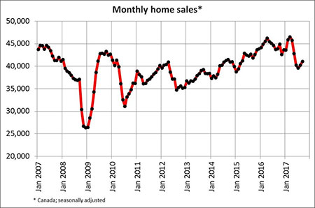 home sales edge up again in September